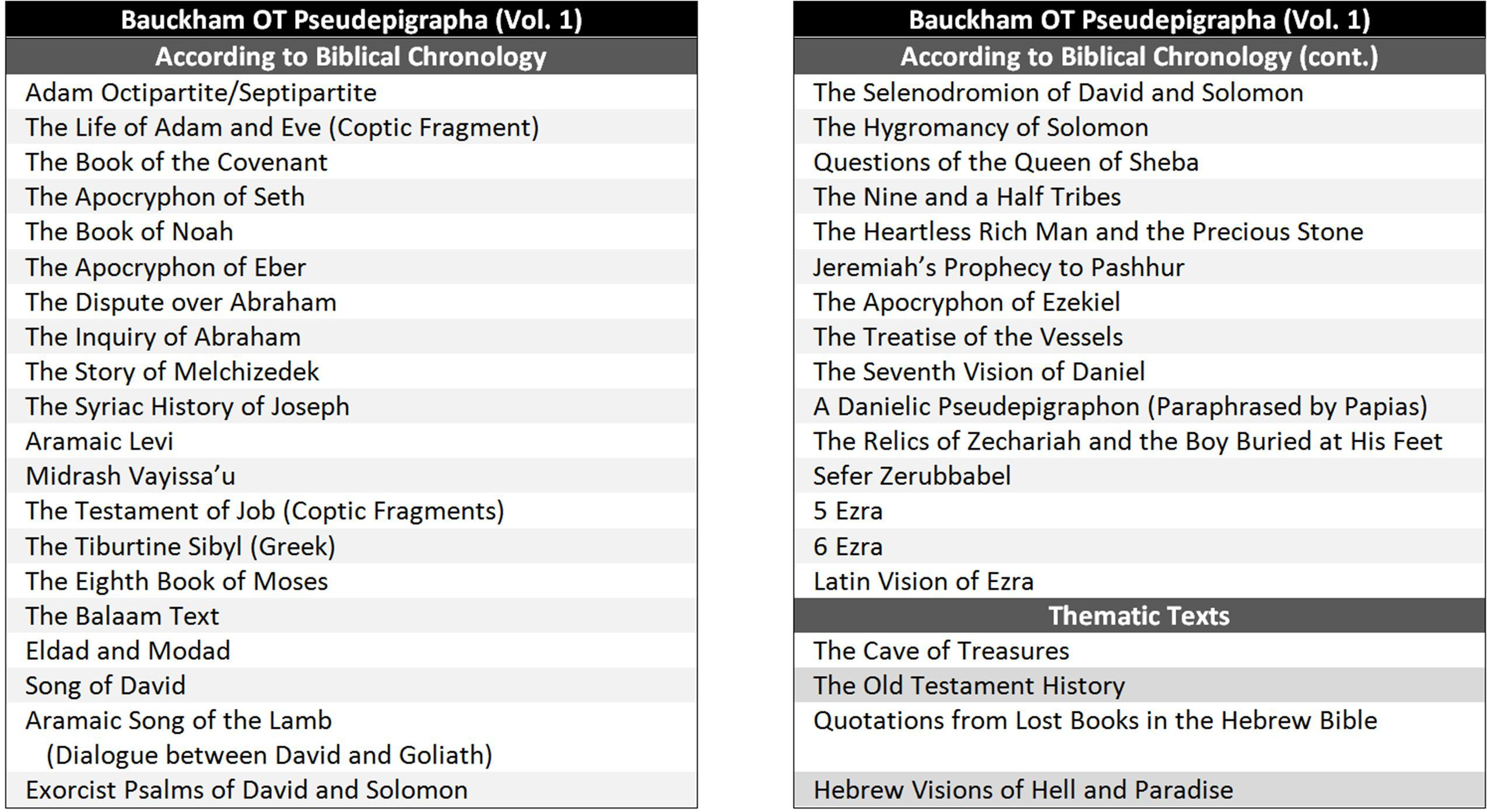 non biblical literature and the bible pseudepigrapha fourth post